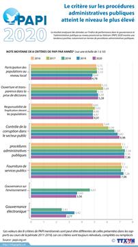 Le critère sur les procédures administratives publiques atteint le niveau le plus élevé