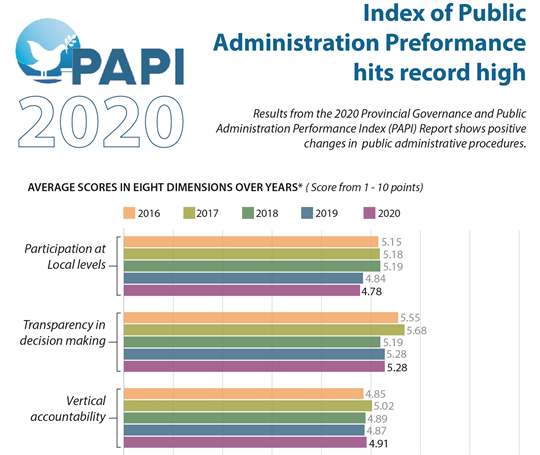 Index of Public Administration Performance hits record high in 2020: PAPI