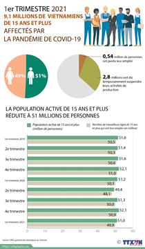 Au 1er trimestre 2021 : 9,1 millions de Vietnamiens de15 ans et plus affectés par la pandémie de COVID-19