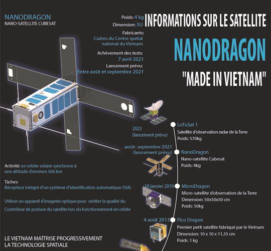 Informations sur le satellite NANODRAGON