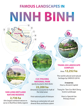Famous landscapes in Ninh Binh
