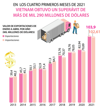 Vietnam obtuvo superávit de más de mil 290 millones de dólares de enero a abril