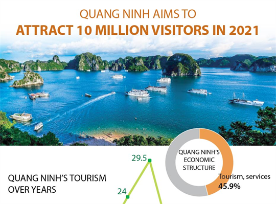 Quang Ninh aims to attract 10 million visitors in 2021