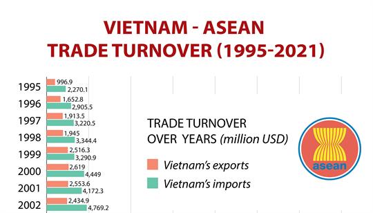Vietnam-ASEAN trade turnover during 1995-2021 period