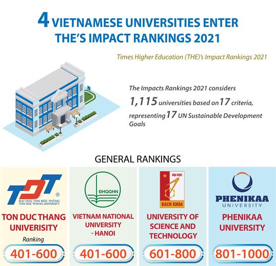 Vietnamese universities enter THE's Impact Rankings 2021