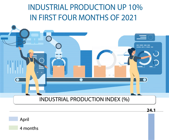 Industrial production up 10% in the first four months of 2021