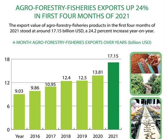 Agro-forestry-fisheries exports up 24% in first four months of 2021