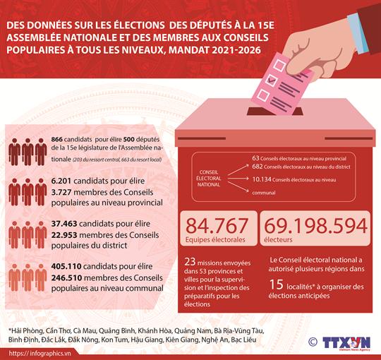 Des données sur les prochaines élections législatives