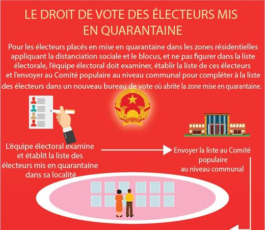 Le droit de vote des électeurs mis en quarantaine