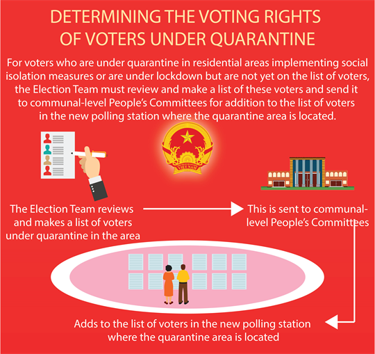 Determining the voting rights of voters under quarantine