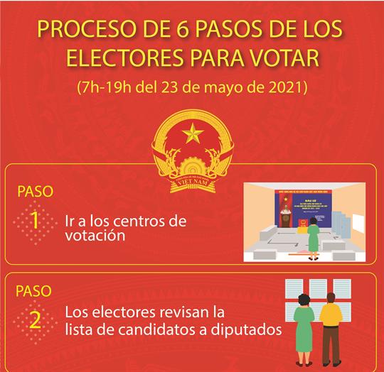 Proceso de seis pasos de los electores para votar en Vietnam