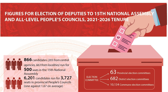 Figures for elections of deputies to National Assembly and People's Councils