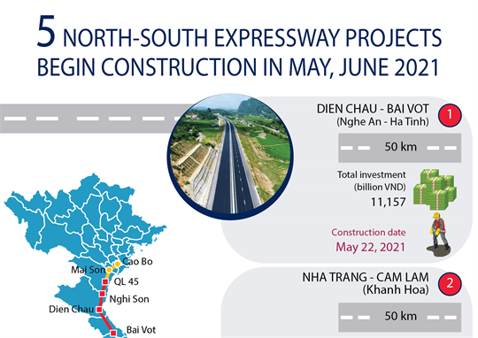 Five North-South expressway projects begin construction in May, June 2021