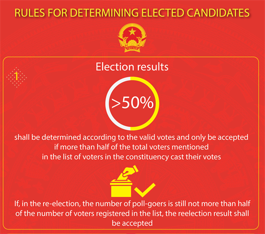 Rules for determining elected candidates