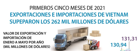 Exportaciones e importaciones de Vietnam superan 262 mil millones de dólares