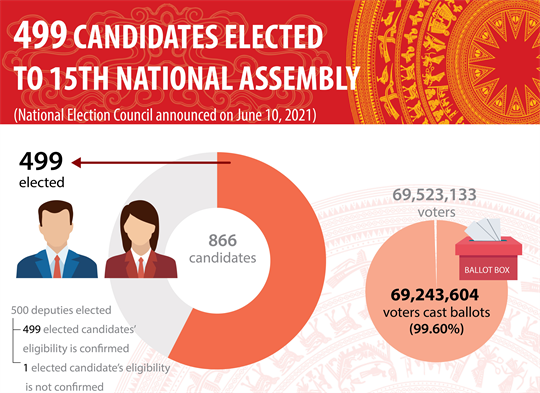 499 candidates elected to 15th National Assembly