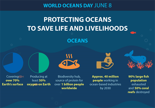 Protecting oceans to save life and livelihoods