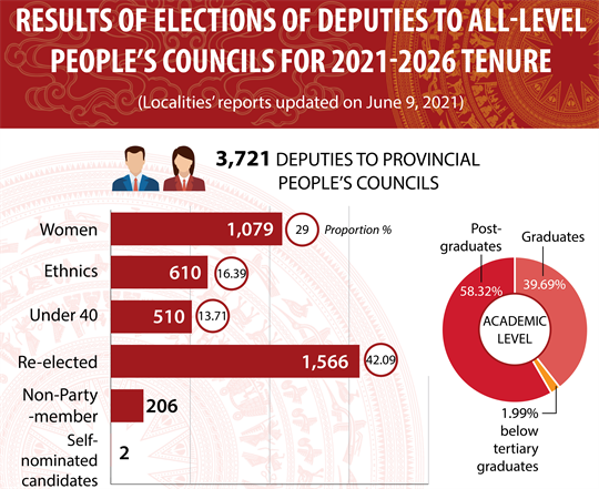 Results of People's Councils election