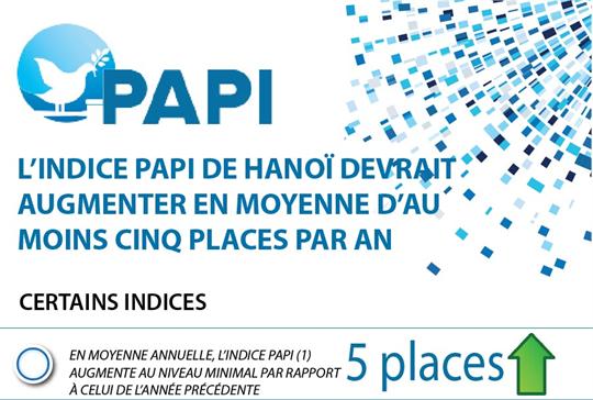 L'indice PAPI de Hanoï devrait augmenter en moyenne d'au moins cinq places par an