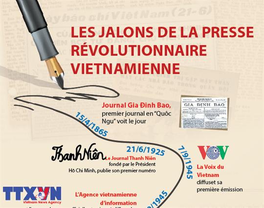 Les jalons de la presse révolutionnaire vietnamienne