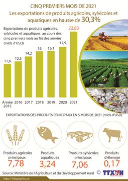 Les exportations de produits agricoles, sylvicoles et  aquatiques en hausse de 30,3% en 5 mois