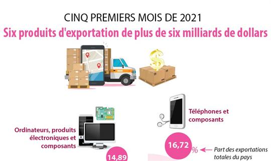 Cinq mois: six produits d'exportation de plus de six milliards de dollars