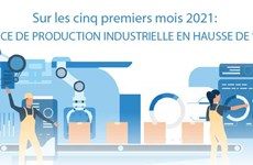 L'indice de production industrielle en hausse de 9,9% en cinq mois