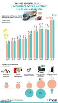 Le commerce extérieur atteint 316,73 milliards d'USD au premier semestre