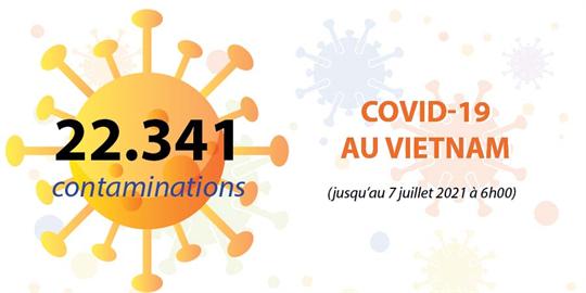 COVID-19 : 277 nouveaux cas confirmés mercredi matin