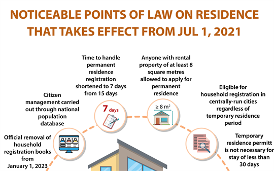 Noticeable points of Law on Residence