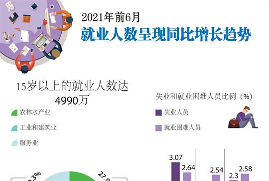 2021年前6月就业人数呈现同比增长趋势
