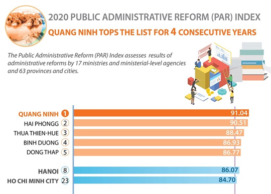 Quang Ninh tops 2020 administrative reform index for 4 consecutive years