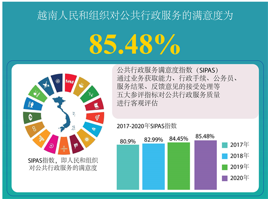 越南人民和组织对公共行政服务的满意度为85.48%