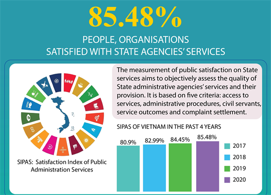85.48 percent of people, organisations satisfied with State agencies' services