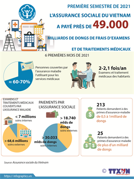 L'Assurance sociale du Vietnam a payé près de 49.000 milliards de dongs en six premiers mois de 2021