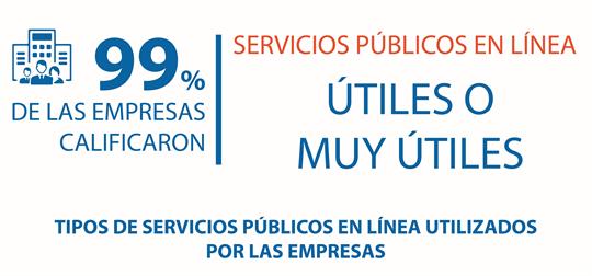 El 99 por ciento de empresas califica servicios públicos en línea útiles o muy útiles