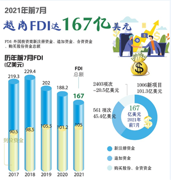 2021年前7月越南FDI达167亿美元