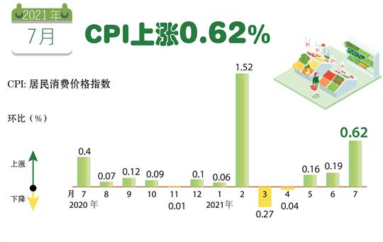2021年7月CPI上涨0.62%