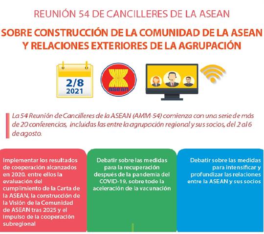 Reunión 54 de cancilleres de la ASEAN