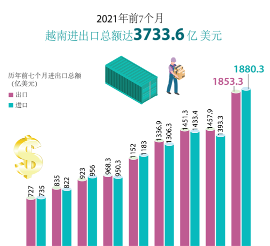 2021年前7个月越南进出口总额达3733.6亿美元