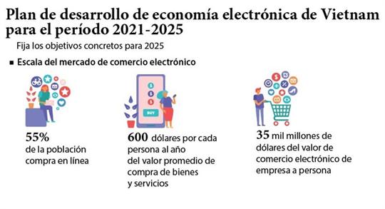 Plan de desarrollo de economía electrónica de Vietnam para el período 2021-2025