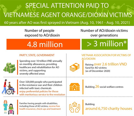 Special attention paid to Vietnamese AO/dioxin victims