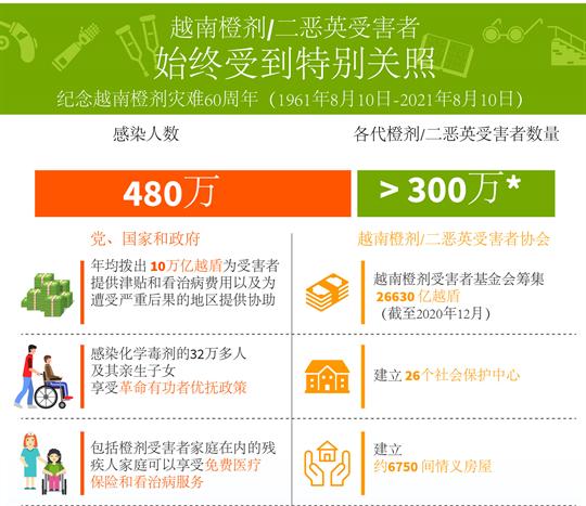 越南橙剂受害者始终受到党和国家的特别关照