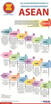 Les jalons importants durant le processus de développement de l'ASEAN