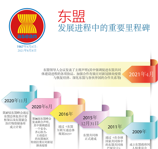 东盟发展历程中的重要里程碑