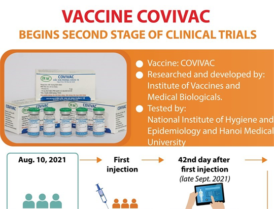 Vaccine Covivac begins second stage of clinical trials