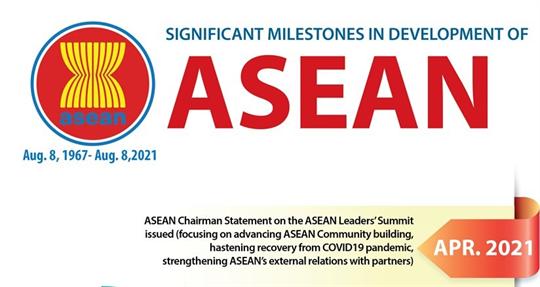 Significant milestones in development of ASEAN