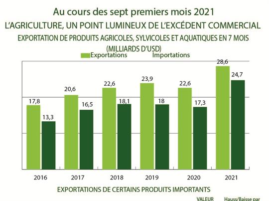 L'agriculture, un point lumineux de l'excédent commercial en sept mois