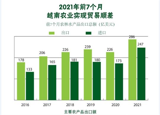 2021年前7个月越南农业实现贸易顺差