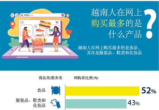 越南人在网上购买最多的是什么产品?
